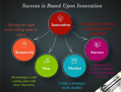 Success is Based On Innovation Infographic from Canada Telemarketing.